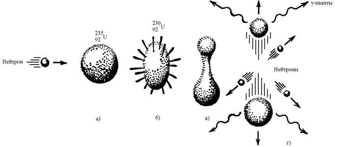 процесса деления ядра
